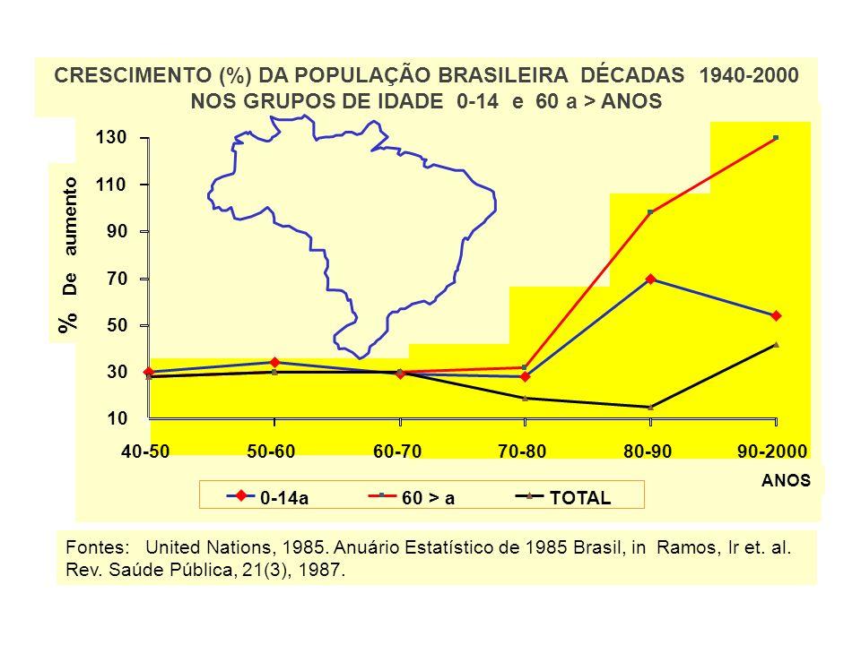 CRESCIMENTO (%) DA POPULAÇÃO BRASILEIRA DÉCADAS 1940-2000 NOS GRUPOS DE IDADE 0-14 e 60 a > ANOS