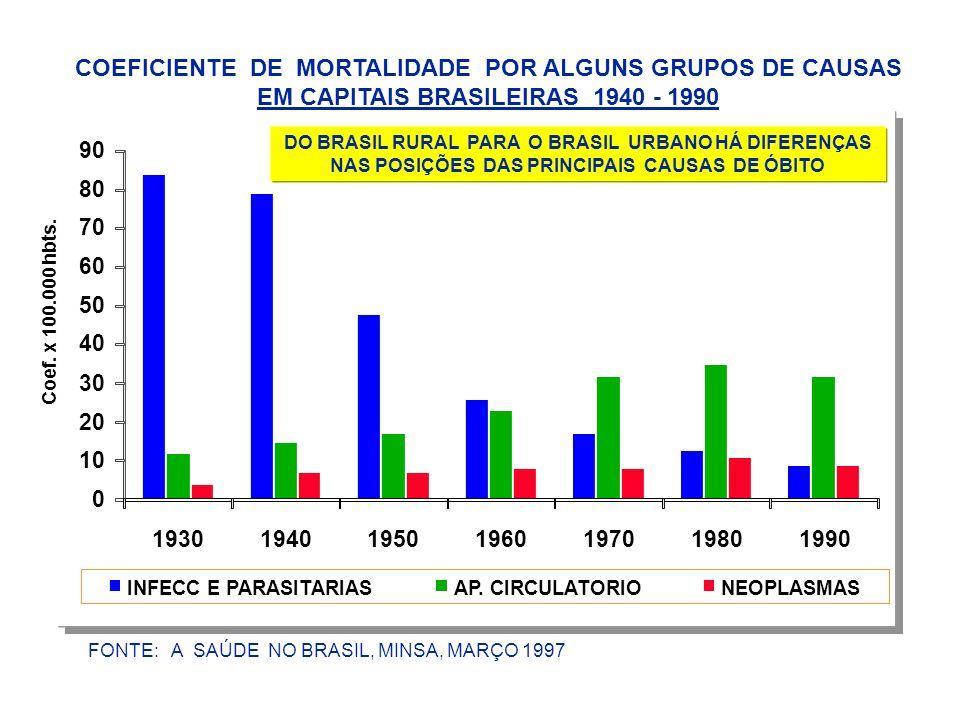 COEFICIENTE DE MORTALIDADE POR ALGUNS GRUPOS DE CAUSAS EM CAPITAIS BRASILEIRAS 1940 - 1990