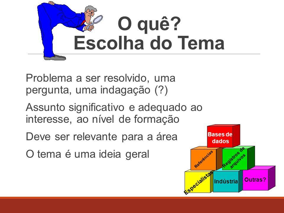 O quê Escolha do Tema Problema a ser resolvido, uma pergunta, uma indagação ( )