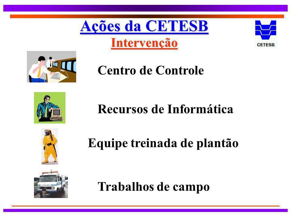Ações da CETESB Intervenção