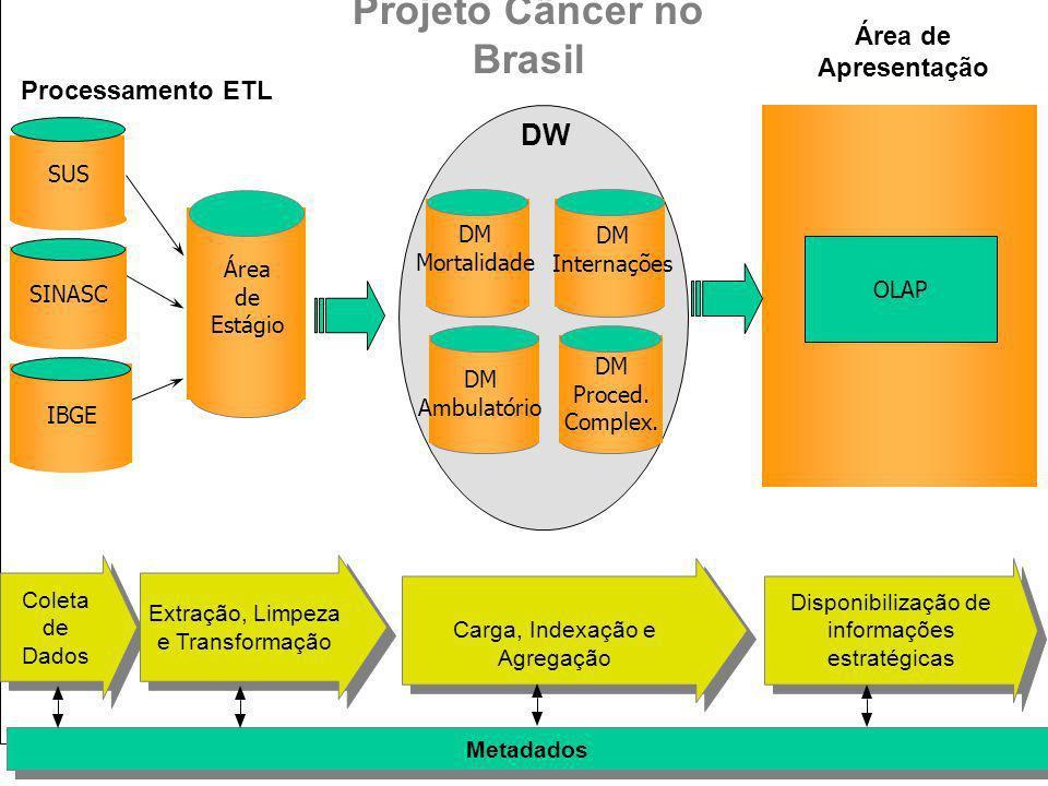 Projeto Câncer no Brasil