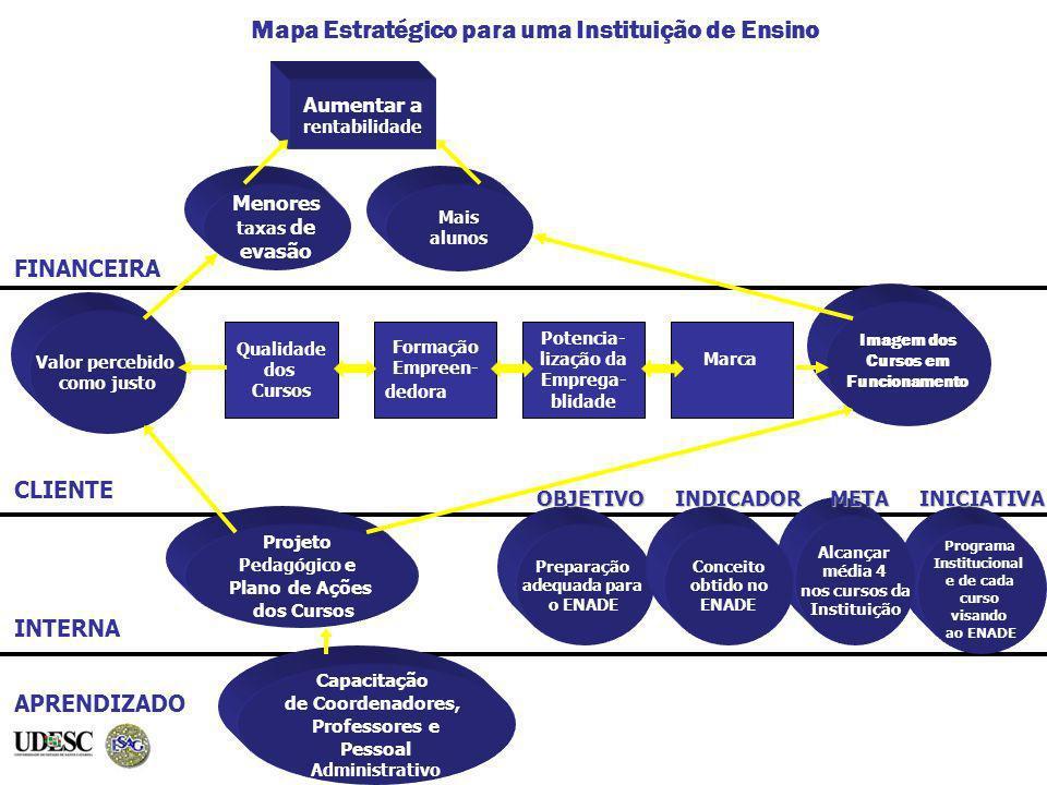 Mapa Estratégico para uma Instituição de Ensino