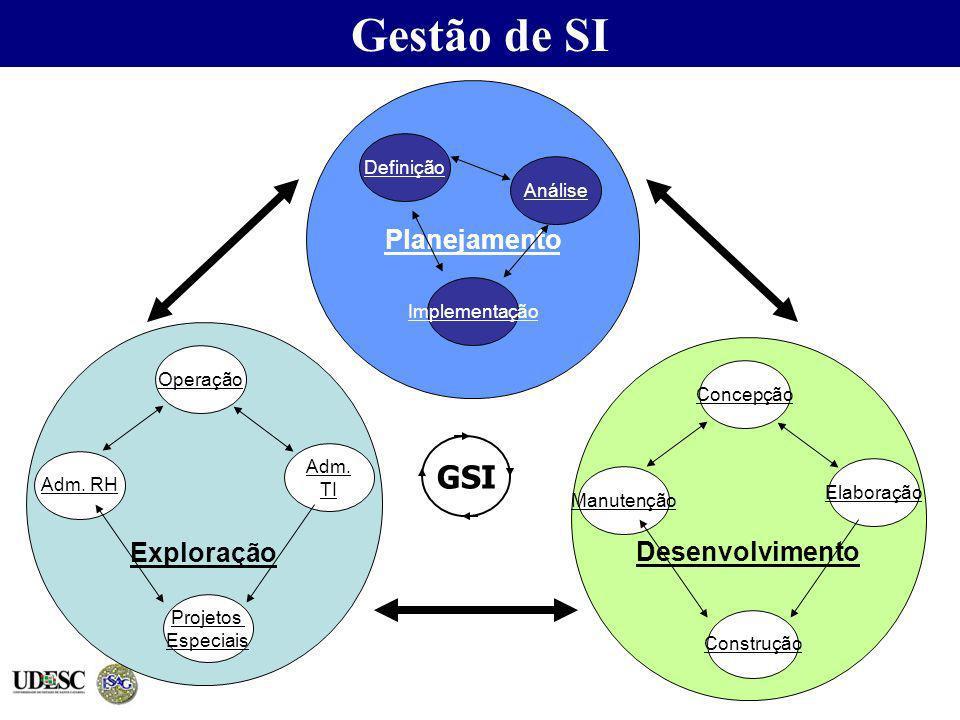 Gestão de SI GSI Planejamento Exploração Desenvolvimento Definição