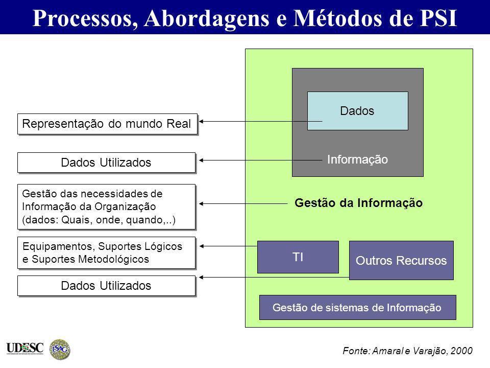 Processos, Abordagens e Métodos de PSI