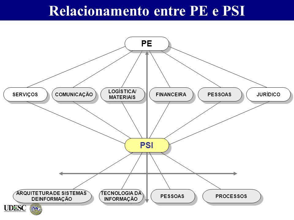 Relacionamento entre PE e PSI ARQUITETURA DE SISTEMAS
