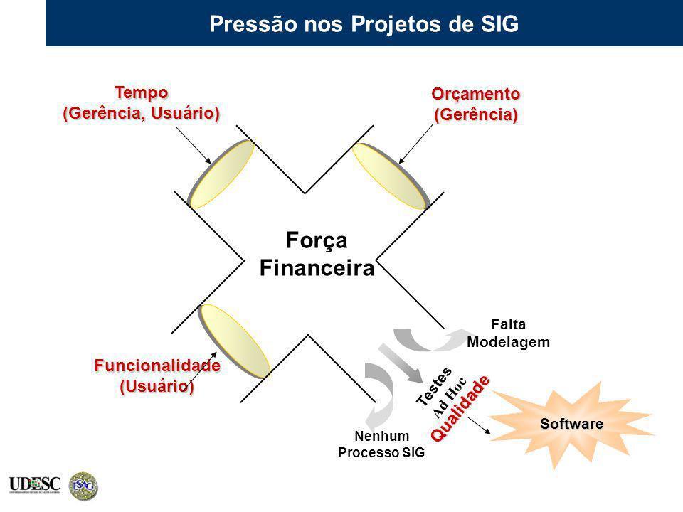 Pressão nos Projetos de SIG