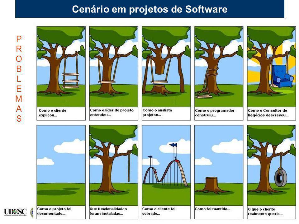 Cenário em projetos de Software