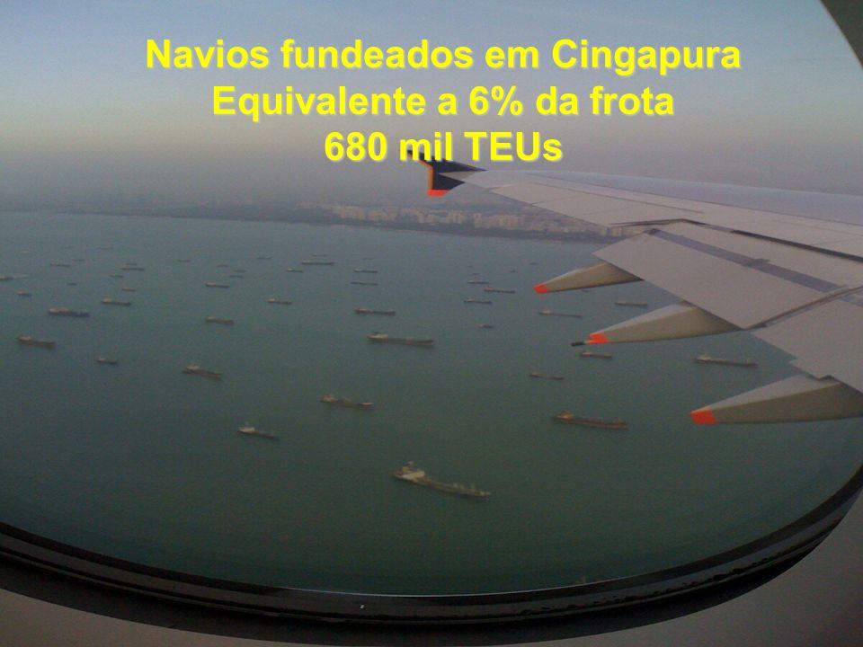 Navios fundeados em Cingapura Equivalente a 6% da frota 680 mil TEUs