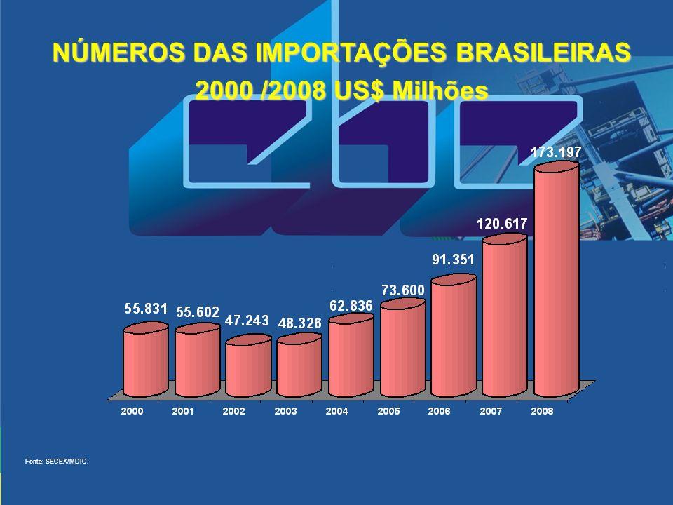 NÚMEROS DAS IMPORTAÇÕES BRASILEIRAS