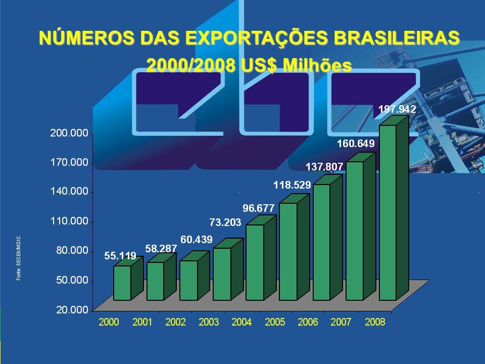 NÚMEROS DAS EXPORTAÇÕES BRASILEIRAS