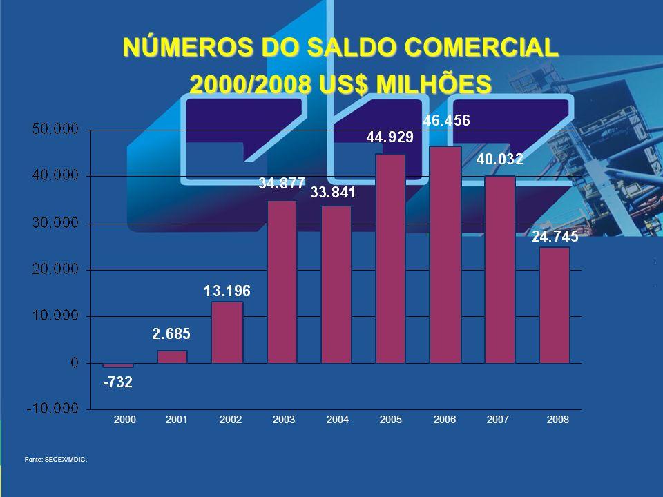 NÚMEROS DO SALDO COMERCIAL