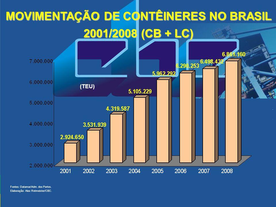 MOVIMENTAÇÃO DE CONTÊINERES NO BRASIL 2001/2008 (CB + LC)