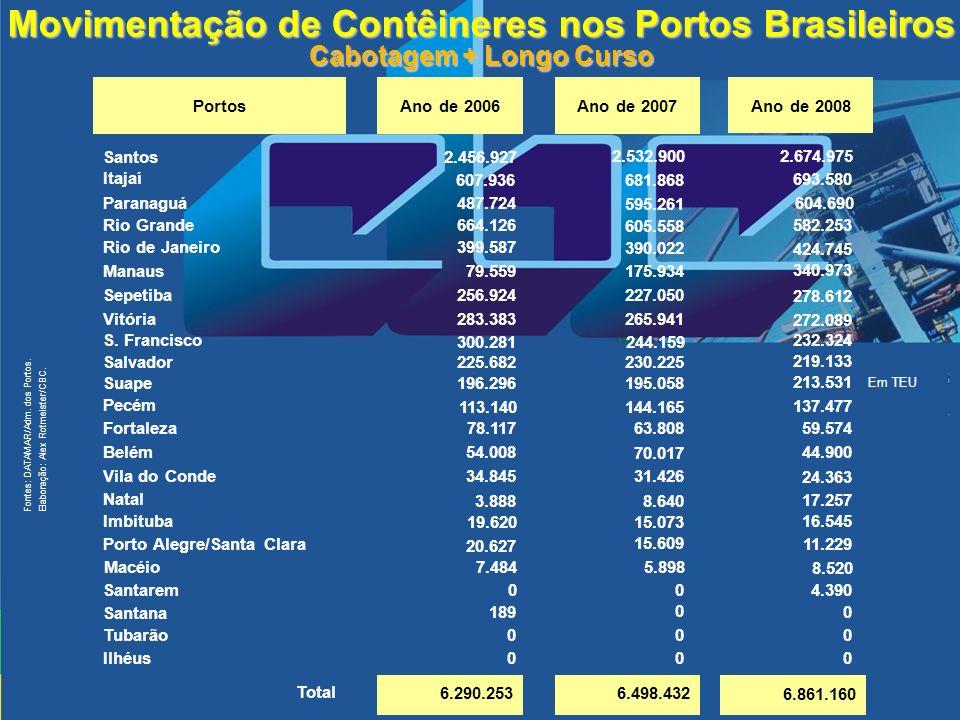 Movimentação de Contêineres nos Portos Brasileiros