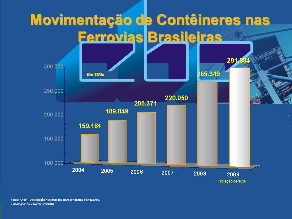 Movimentação de Contêineres nas Ferrovias Brasileiras