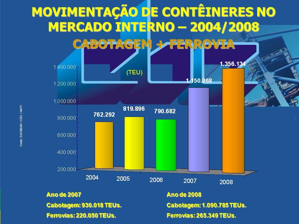 MOVIMENTAÇÃO DE CONTÊINERES NO MERCADO INTERNO – 2004/2008