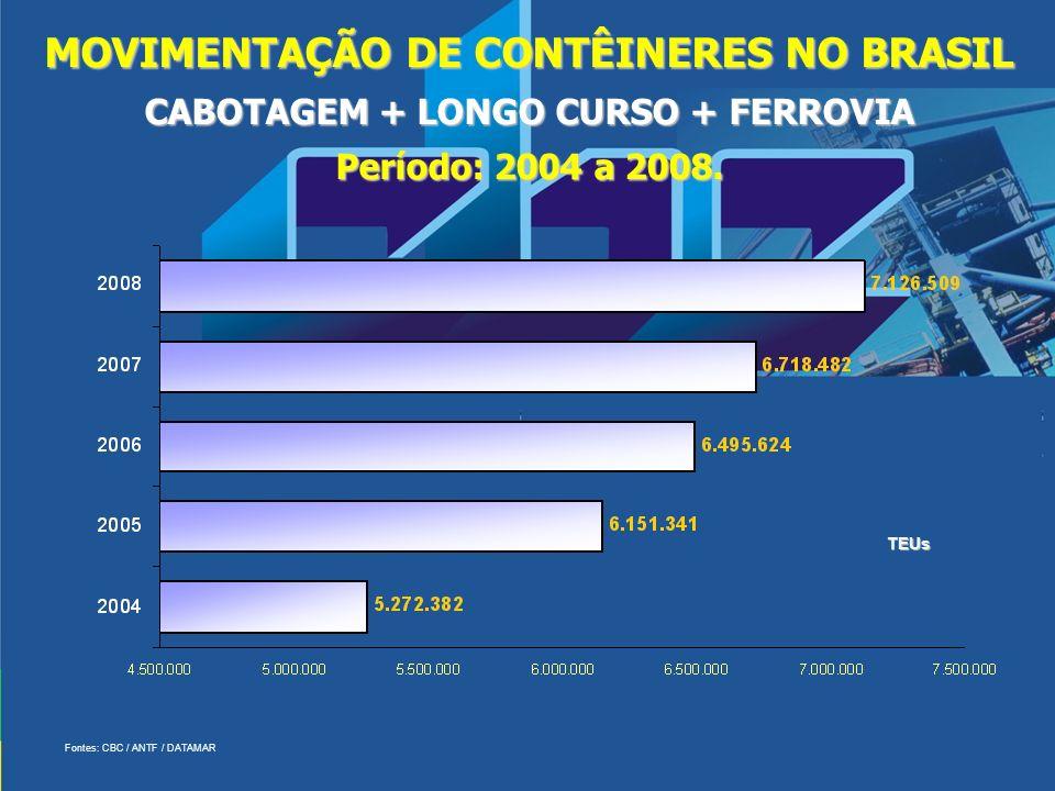 MOVIMENTAÇÃO DE CONTÊINERES NO BRASIL CABOTAGEM + LONGO CURSO + FERROVIA Período: 2004 a 2008.