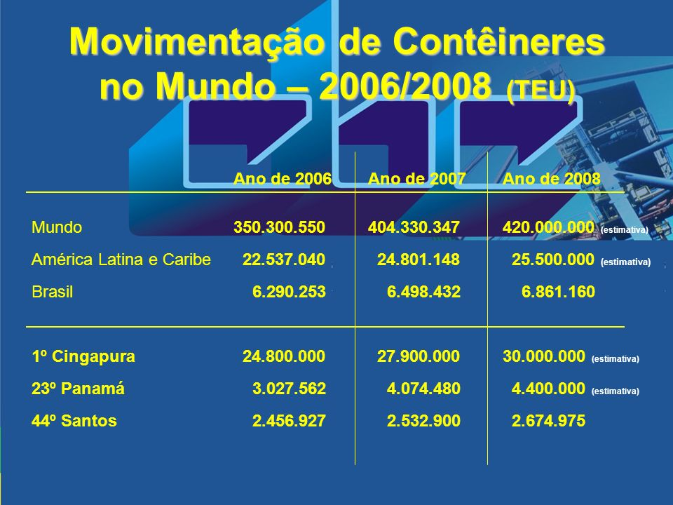 Movimentação de Contêineres no Mundo – 2006/2008 (TEU)