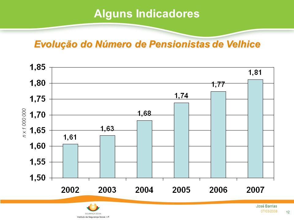 Evolução do Número de Pensionistas de Velhice