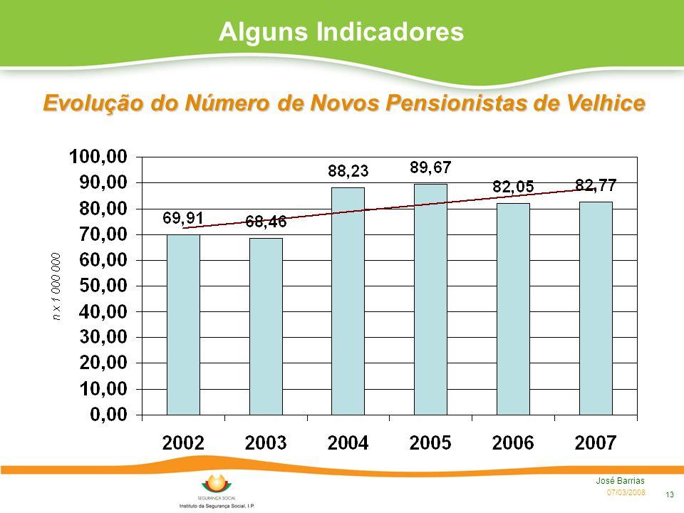 Evolução do Número de Novos Pensionistas de Velhice