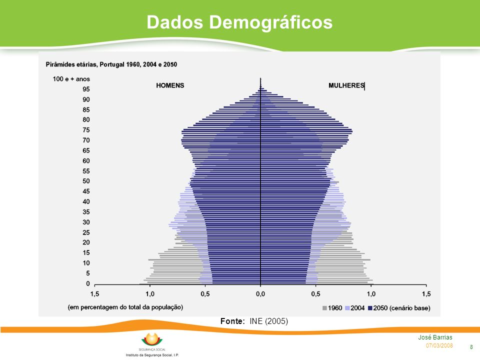 Dados Demográficos Fonte: INE (2005) José Barrias 07/03/2008