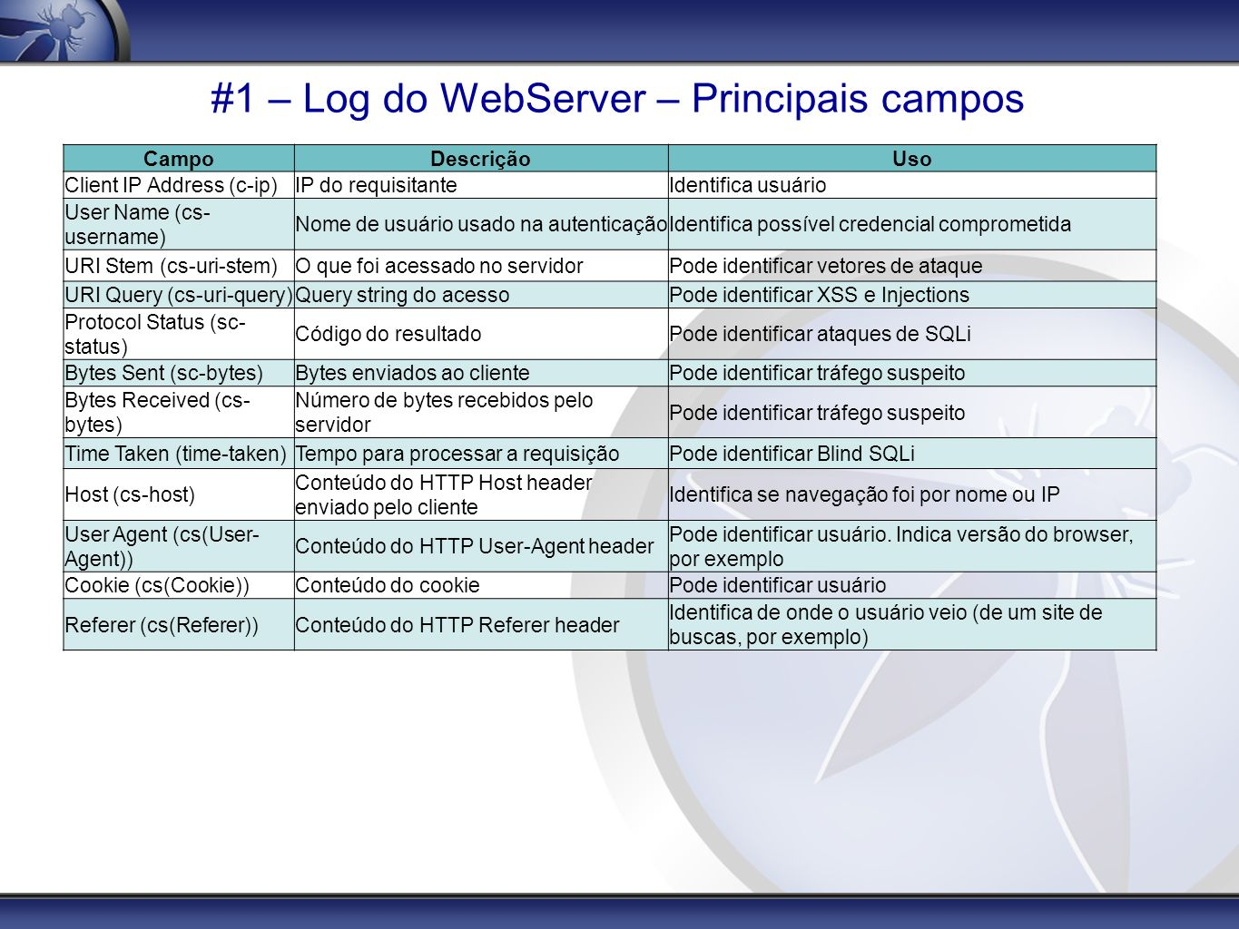#1 – Log do WebServer – Principais campos
