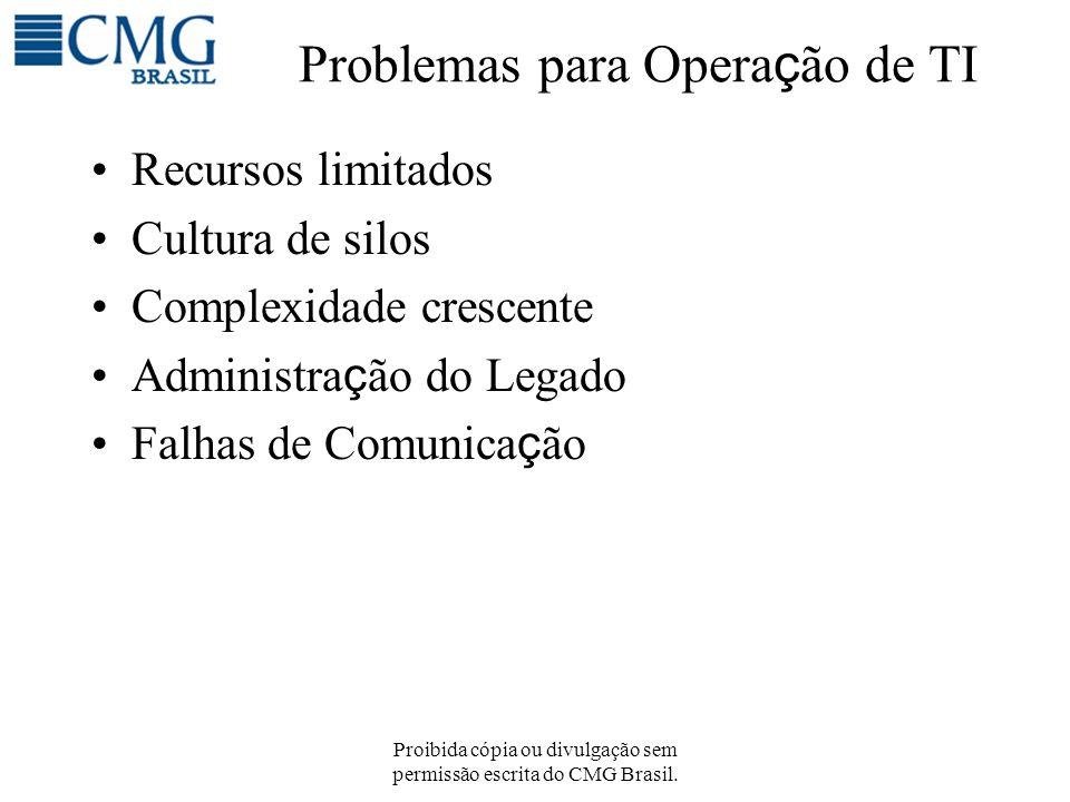 Problemas para Operação de TI