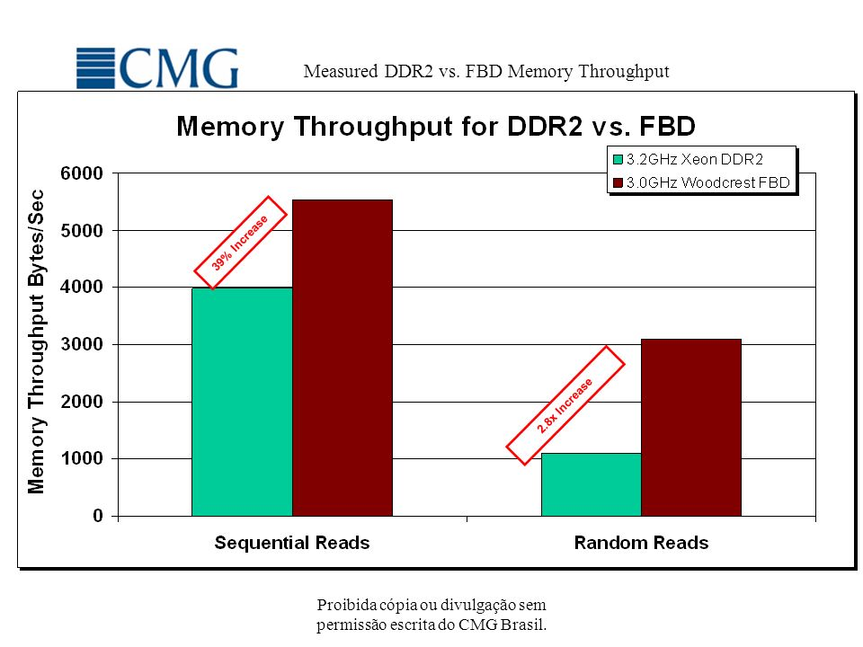 Measured DDR2 vs. FBD Memory Throughput