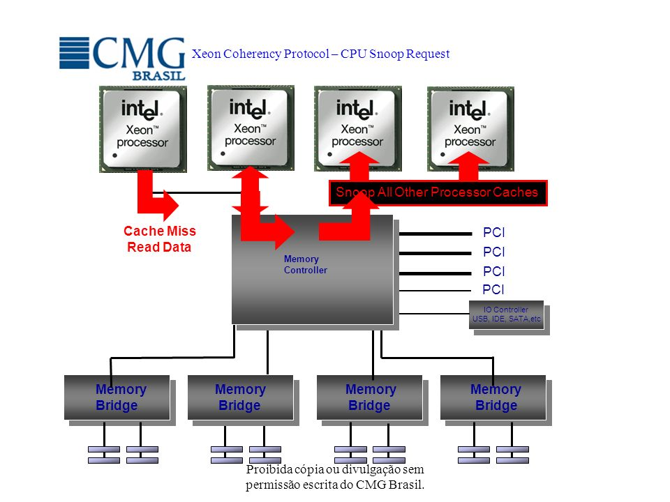 Xeon Coherency Protocol – CPU Snoop Request