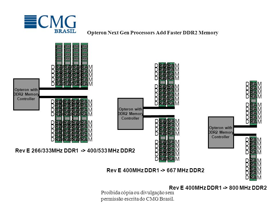Opteron Next Gen Processors Add Faster DDR2 Memory
