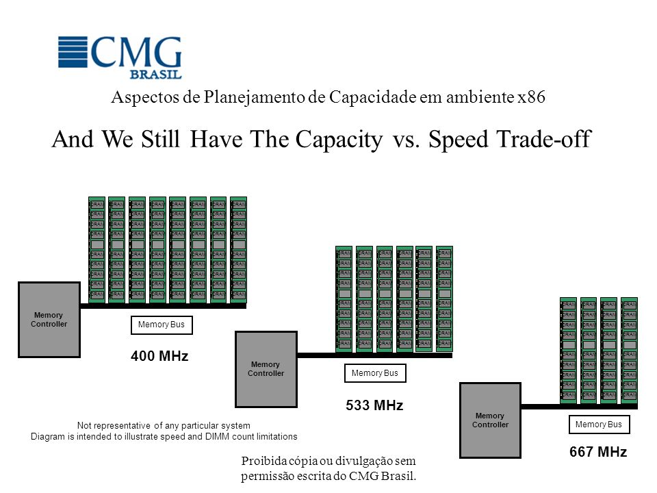 And We Still Have The Capacity vs. Speed Trade-off