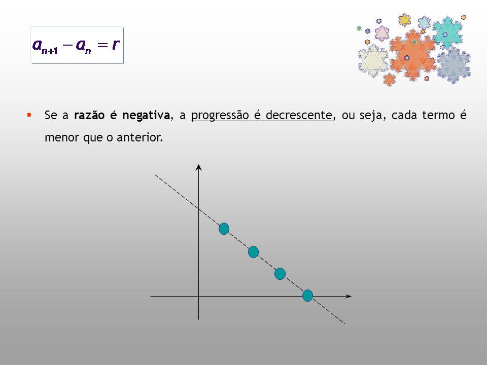 Se a razão é negativa, a progressão é decrescente, ou seja, cada termo é menor que o anterior.