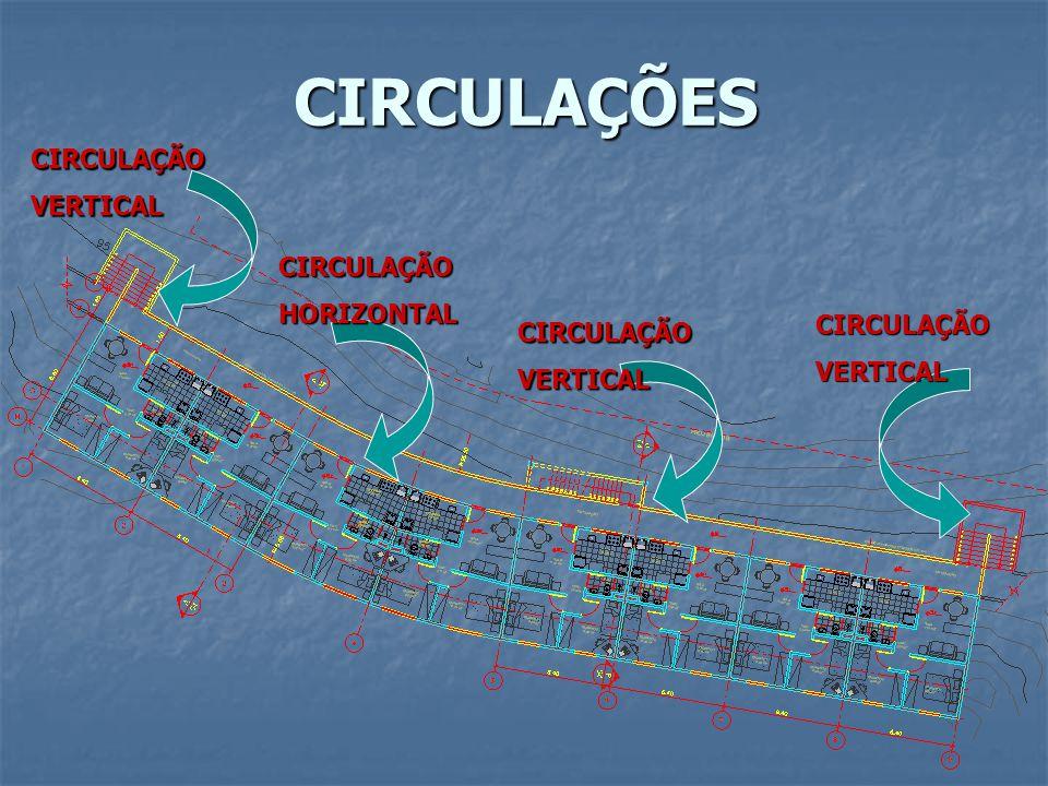 CIRCULAÇÕES CIRCULAÇÃO VERTICAL CIRCULAÇÃO HORIZONTAL CIRCULAÇÃO