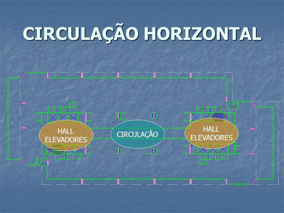 CIRCULAÇÃO HORIZONTAL
