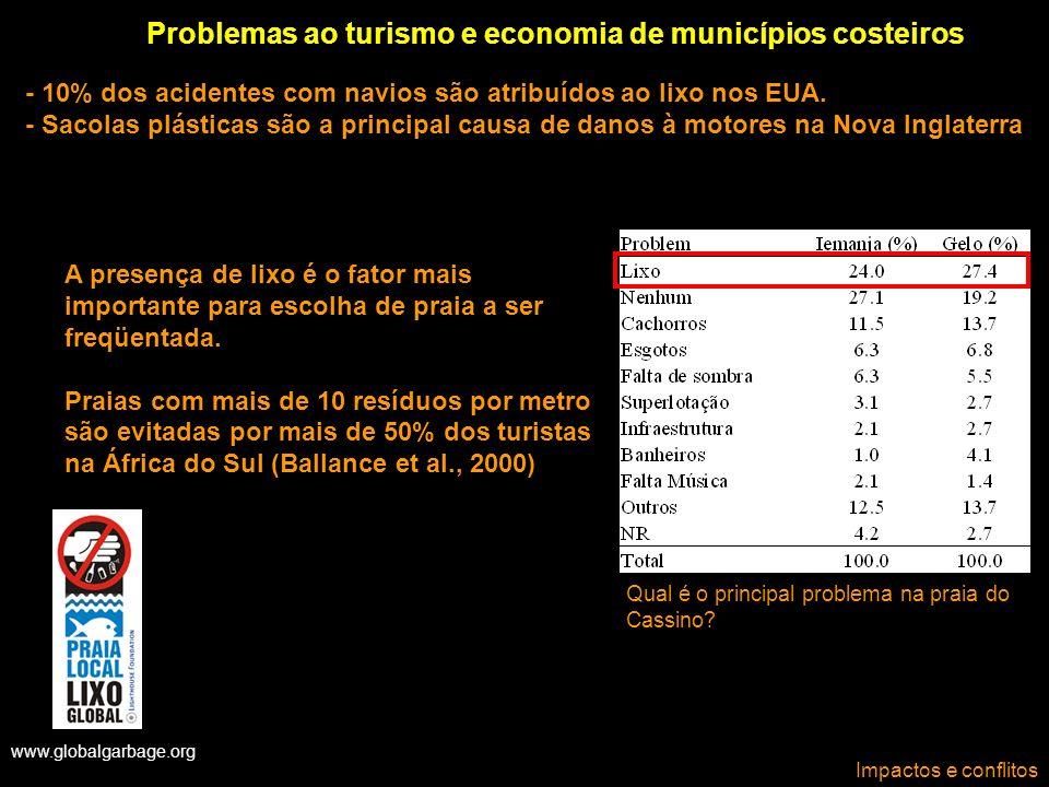 Problemas ao turismo e economia de municípios costeiros