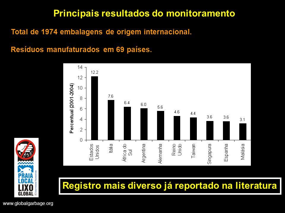 Principais resultados do monitoramento