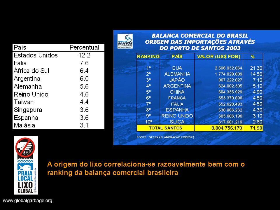 A origem do lixo correlaciona-se razoavelmente bem com o ranking da balança comercial brasileira