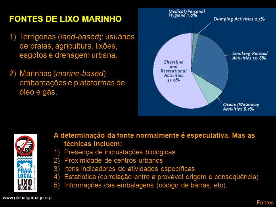 FONTES DE LIXO MARINHOTerrígenas (land-based): usuários de praias, agricultura, lixões, esgotos e drenagem urbana.