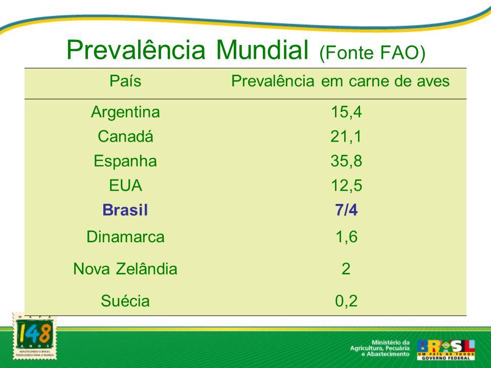 Prevalência Mundial (Fonte FAO)