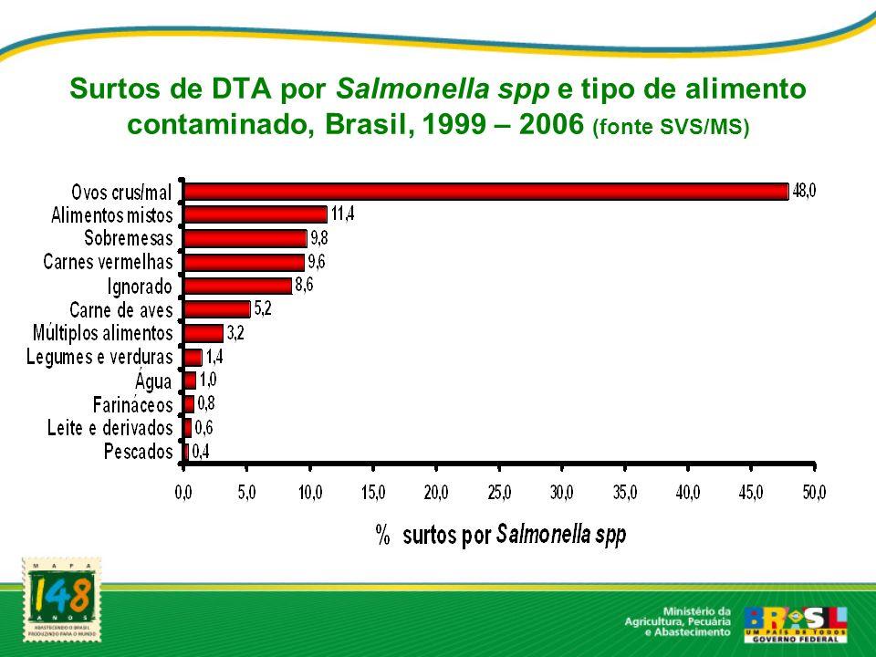 Surtos de DTA por Salmonella spp e tipo de alimento contaminado, Brasil, 1999 – 2006 (fonte SVS/MS)