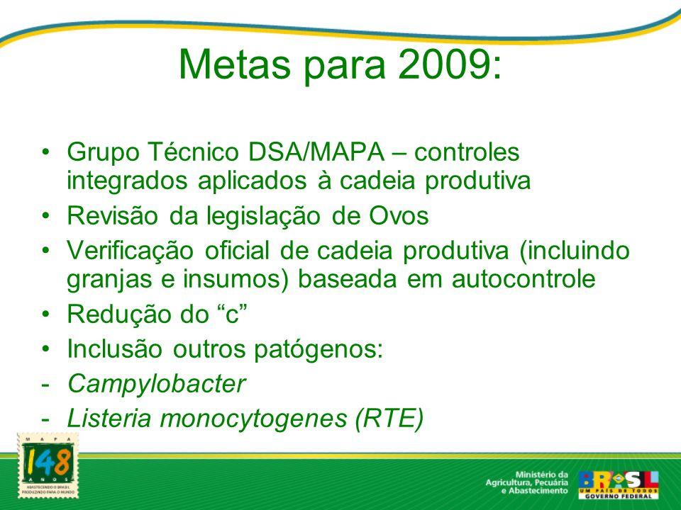 Metas para 2009:Grupo Técnico DSA/MAPA – controles integrados aplicados à cadeia produtiva. Revisão da legislação de Ovos.