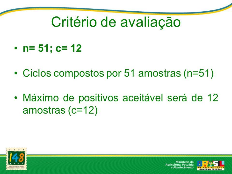 Critério de avaliação n= 51; c= 12