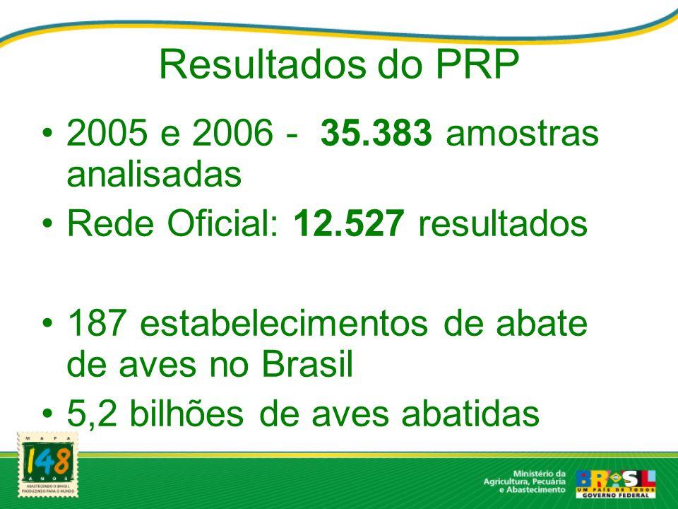 Resultados do PRP 2005 e 2006 - 35.383 amostras analisadas