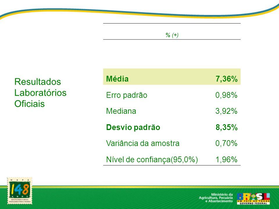 Resultados Laboratórios Oficiais Média 7,36% Erro padrão 0,98% Mediana