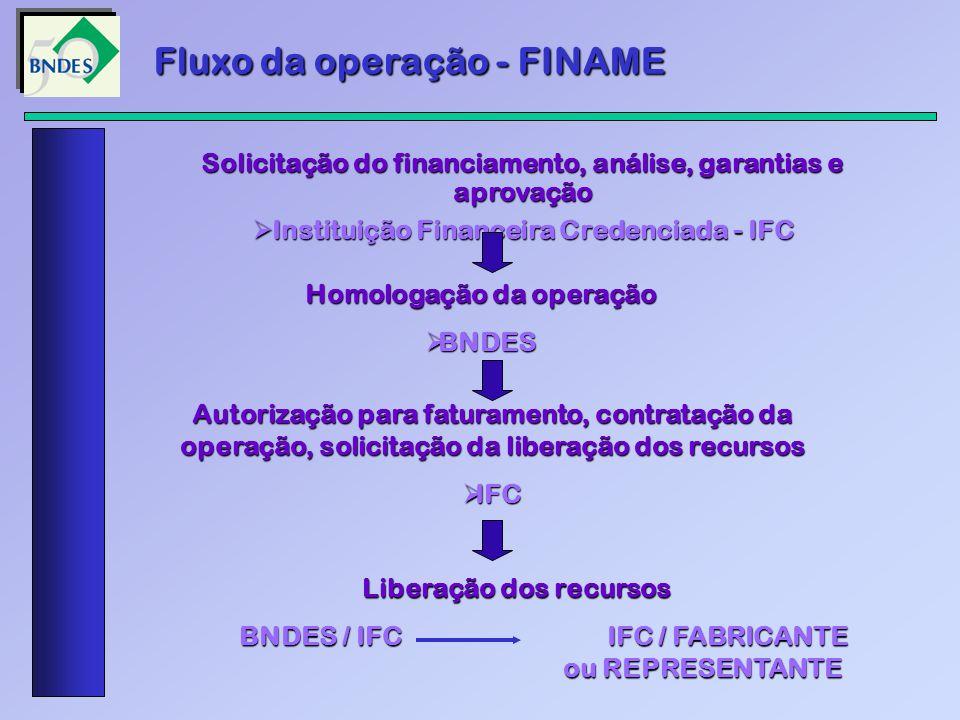 Fluxo da operação - FINAME