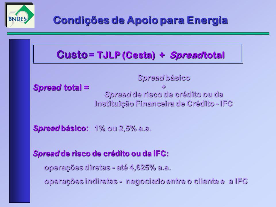 Condições de Apoio para Energia Custo = TJLP (Cesta) + Spread total