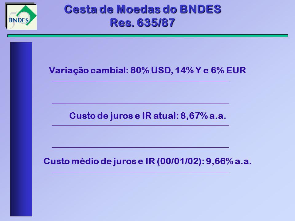 Cesta de Moedas do BNDES Res. 635/87