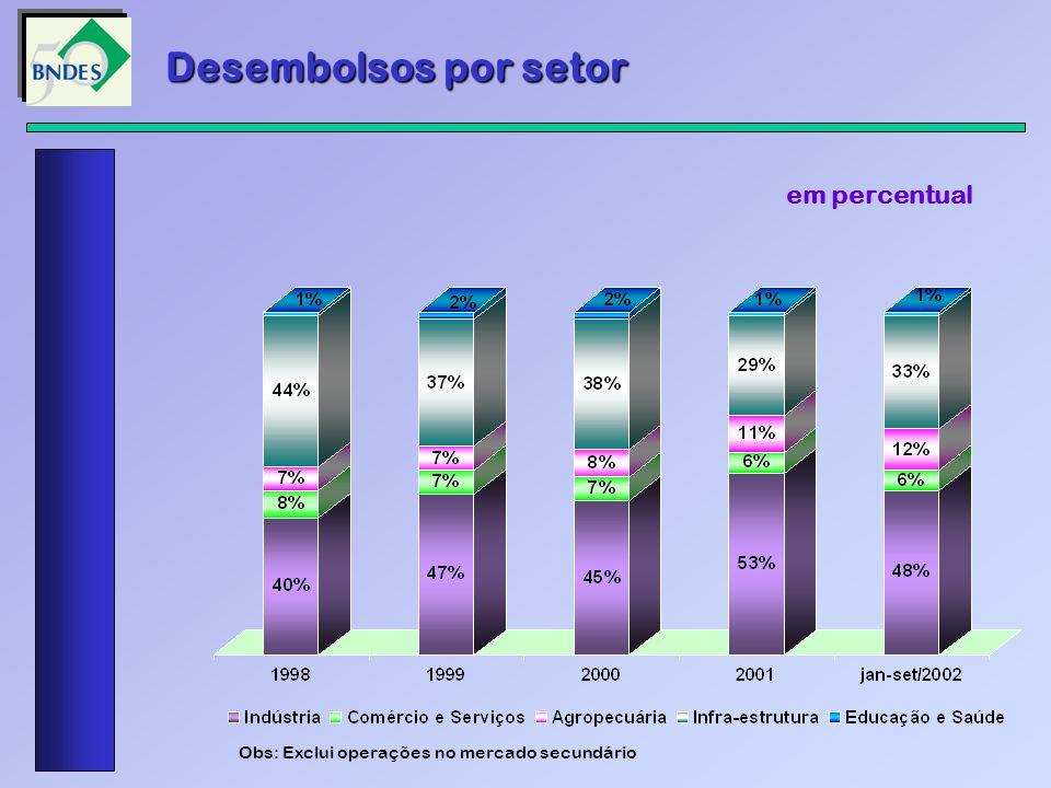 Desembolsos por setor em percentual