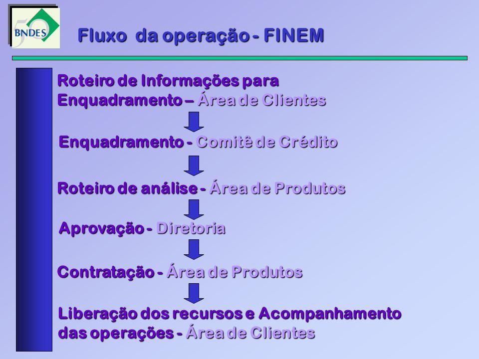 Fluxo da operação - FINEM