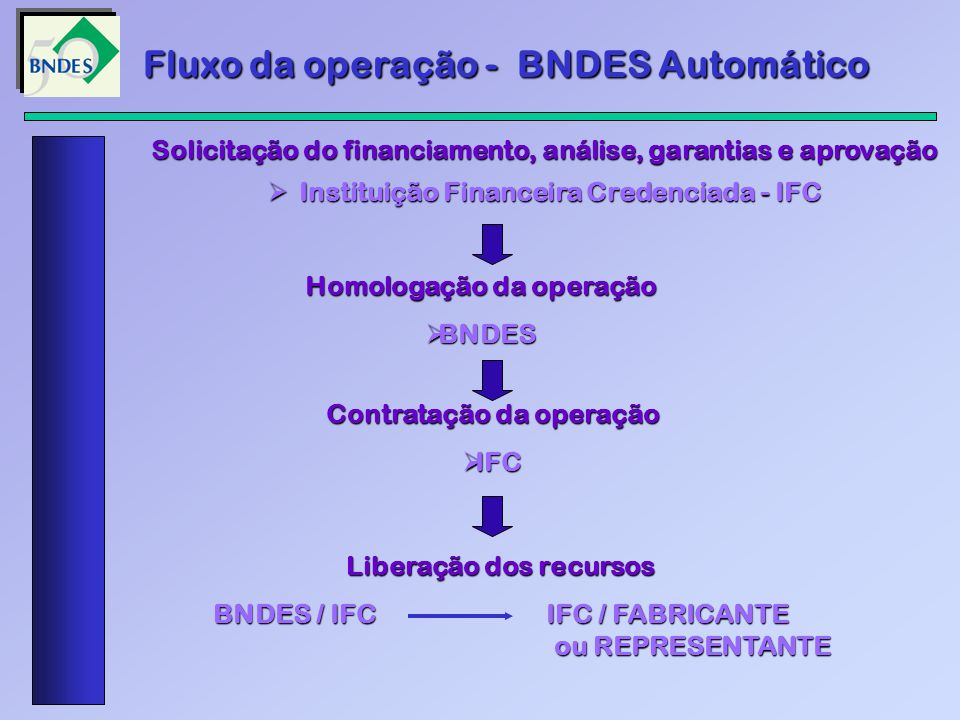 Fluxo da operação - BNDES Automático