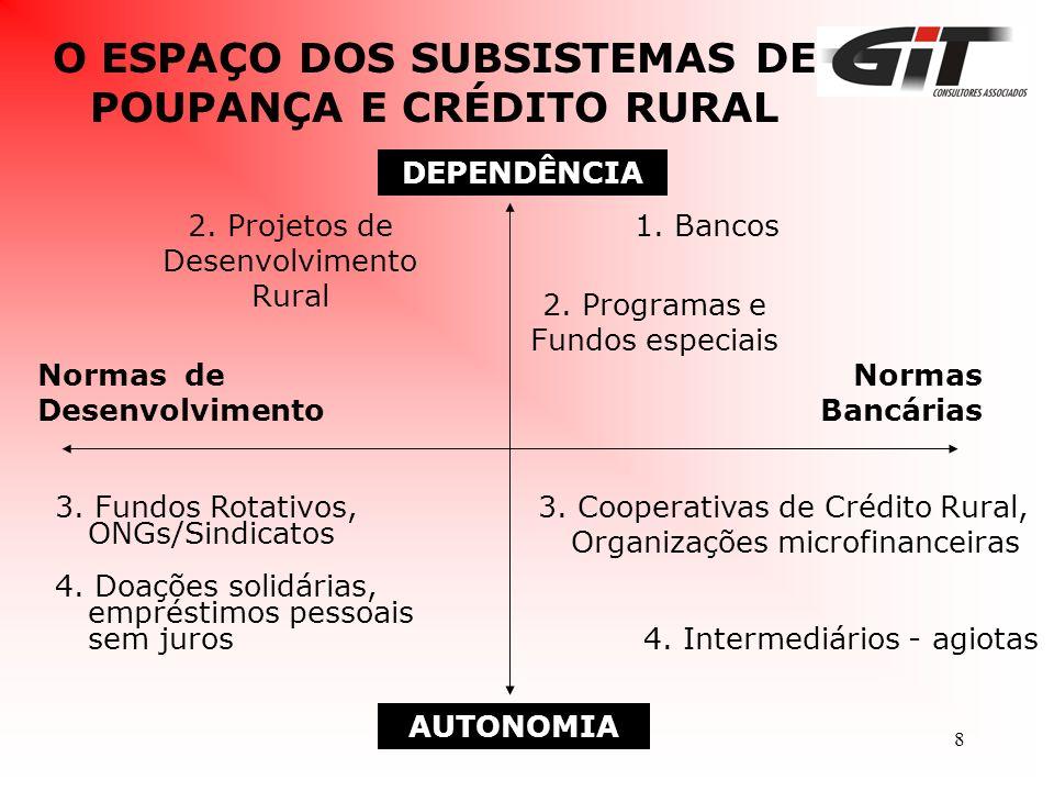 O ESPAÇO DOS SUBSISTEMAS DE POUPANÇA E CRÉDITO RURAL